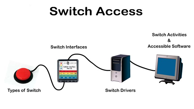 switch acces